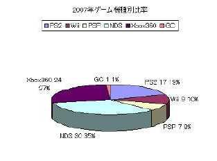 2006年ゲーム機種別比率
